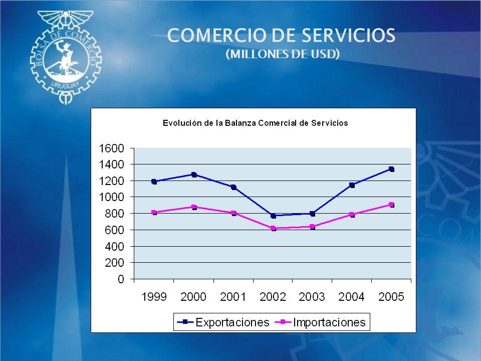 COMERCIO DE SERVICIOS Evolución del comercio en los subsectores