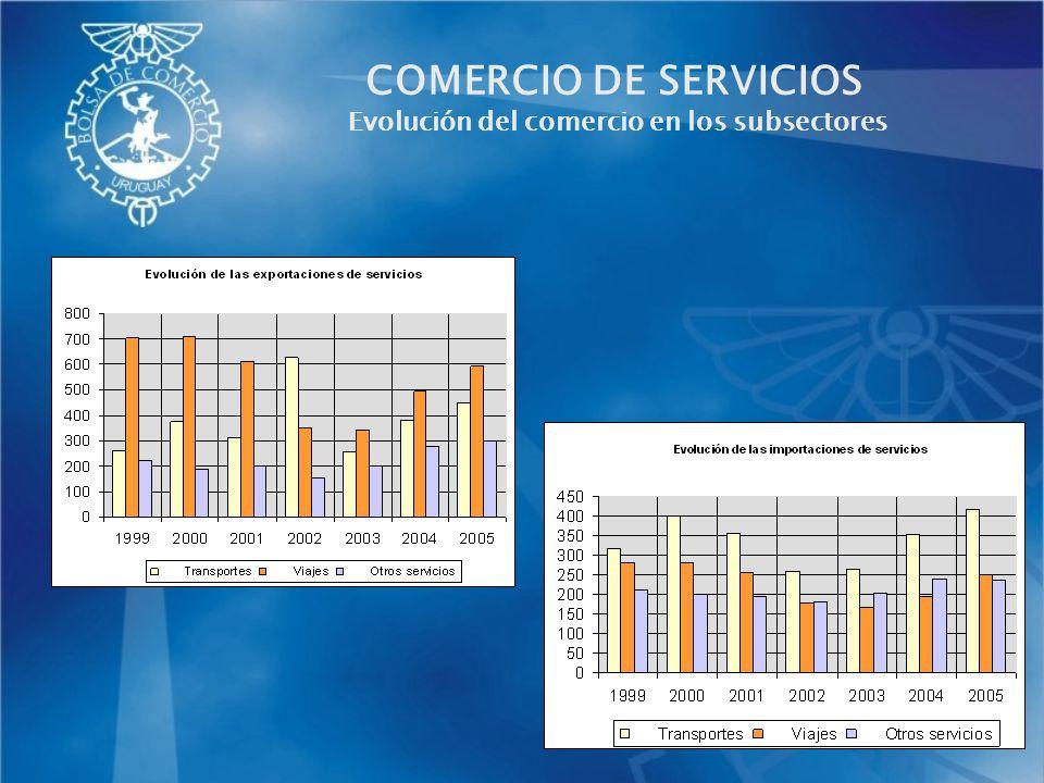 LA CNCS Y LAS EXPORTACIONES DE SERVICIOS Estudio sobre la Importancia del Comercio y los Servicios en la economía y la sociedad.
