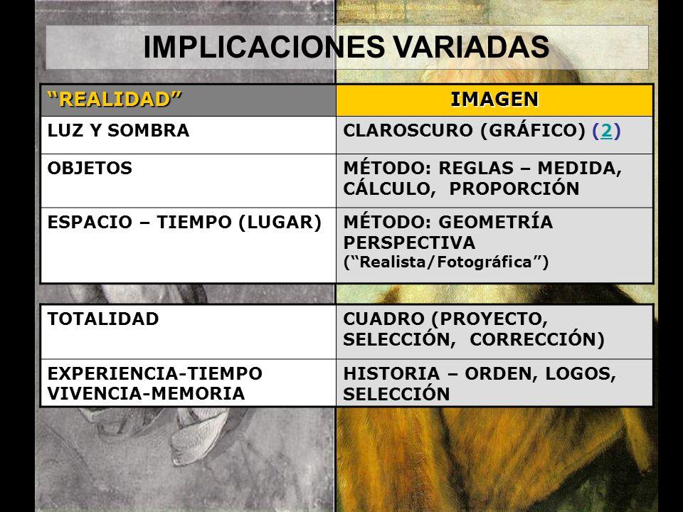 REALIDADIMAGEN LUZ Y SOMBRACLAROSCURO (GRÁFICO) (2)2 OBJETOSMÉTODO: REGLAS – MEDIDA, CÁLCULO, PROPORCIÓN ESPACIO – TIEMPO (LUGAR)MÉTODO: GEOMETRÍA PERSPECTIVA (Realista/Fotográfica) TOTALIDADCUADRO (PROYECTO, SELECCIÓN, CORRECCIÓN) EXPERIENCIA-TIEMPO VIVENCIA-MEMORIA HISTORIA – ORDEN, LOGOS, SELECCIÓN IMPLICACIONES VARIADAS