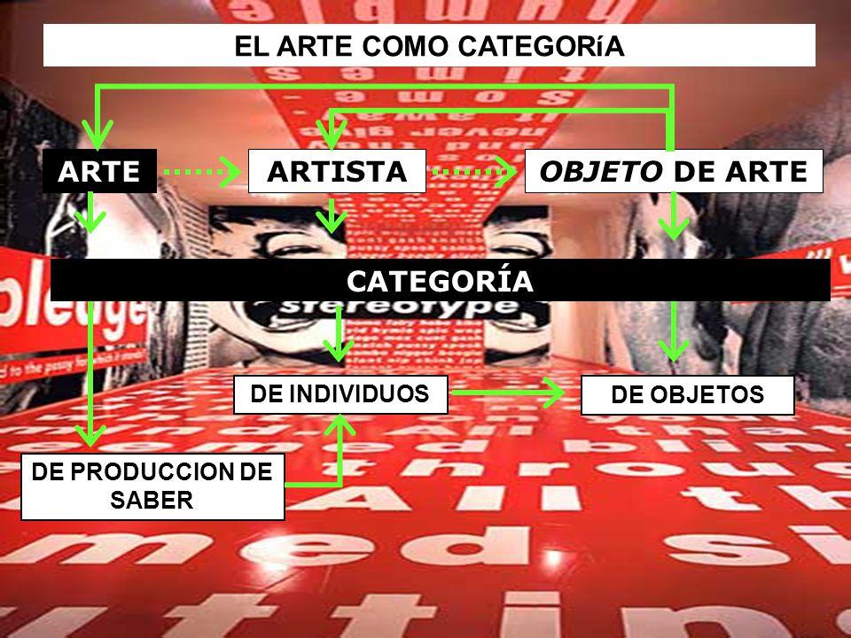 EL ARTE COMO CATEGORíA ARTEARTISTAOBJETO DE ARTE DE PRODUCCION DE SABER DE INDIVIDUOS DE OBJETOS CATEGORÍA