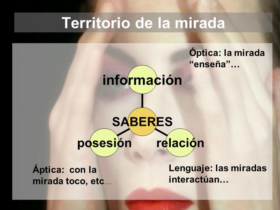 Territorio de la mirada SABERES informaciónrelaciónposesión Óptica: la mirada enseña… Áptica: con la mirada toco, etc … Lenguaje: las miradas interactúan…