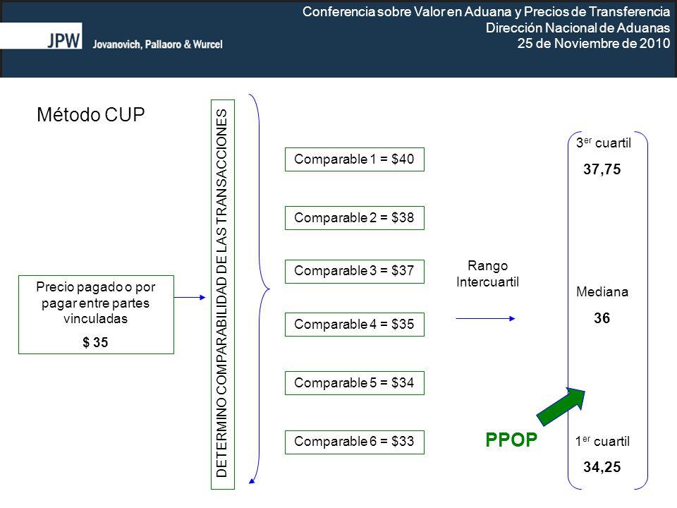 Conferencia sobre Valor en Aduana y Precios de Transferencia Dirección Nacional de Aduanas 25 de Noviembre de 2010 Método CUP Precio pagado o por paga