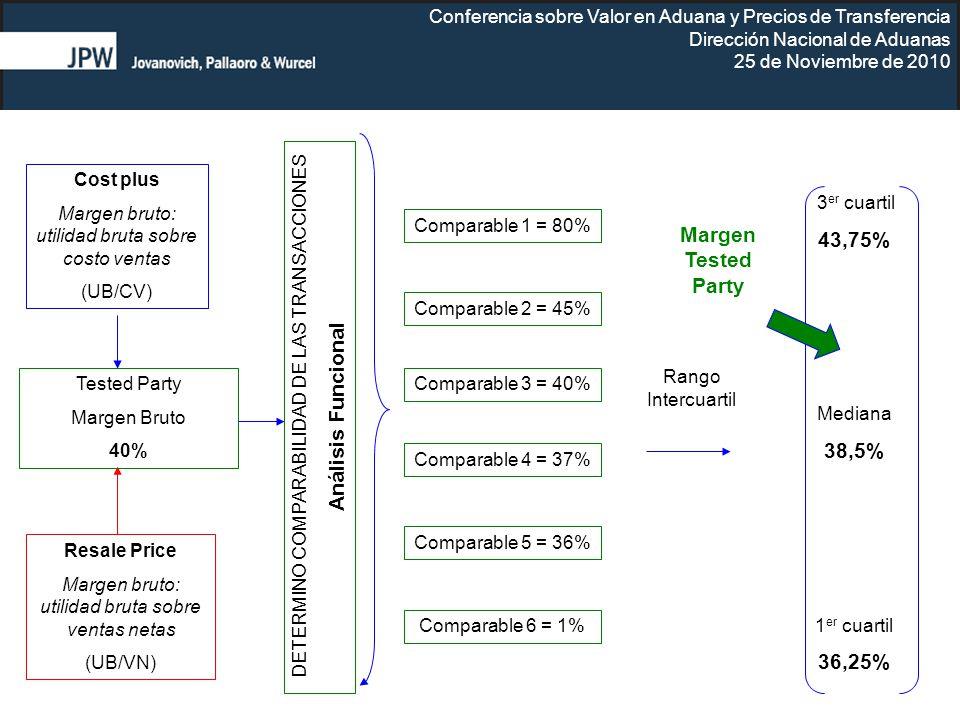 Conferencia sobre Valor en Aduana y Precios de Transferencia Dirección Nacional de Aduanas 25 de Noviembre de 2010 Tested Party Margen Bruto 40% Compa