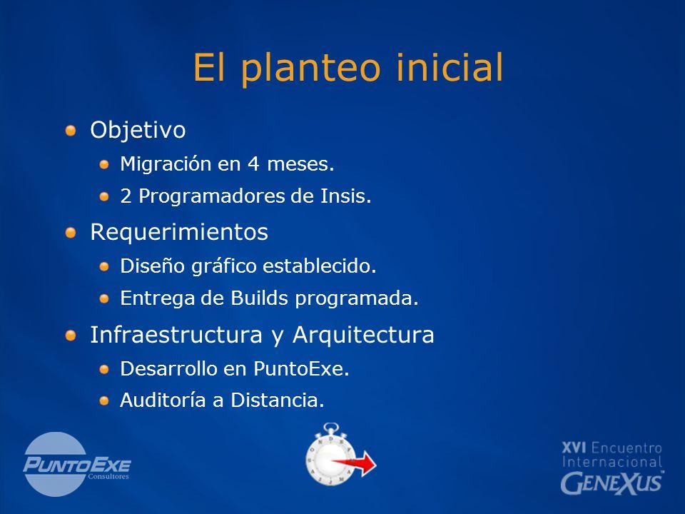 El planteo inicial Objetivo Migración en 4 meses. 2 Programadores de Insis.