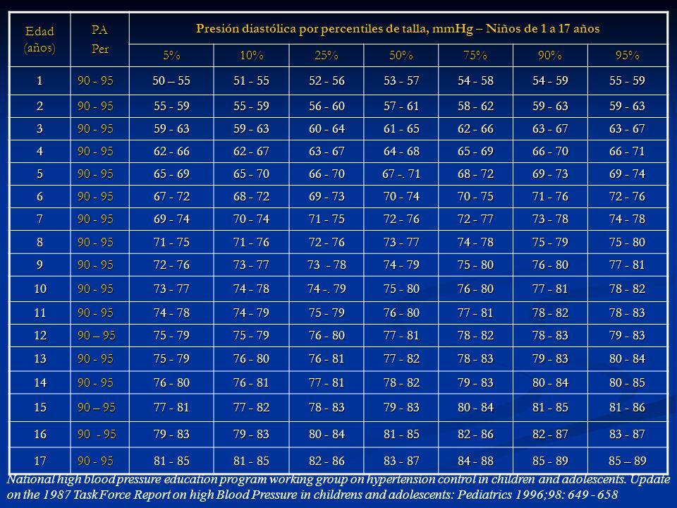 Edad (años) PAPer Presión diastólica por percentiles de talla, mmHg – Niños de 1 a 17 años 5%10%25%50%75%90%95% 1 90 - 95 50 – 55 51 - 55 52 - 56 53 -
