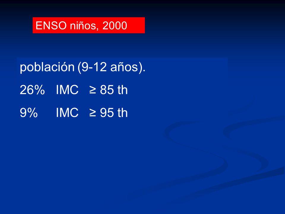población (9-12 años). 26% IMC 85 th 9% IMC 95 th ENSO niños, 2000 Uruguayan Children aged 9-12 y. ENSO Children 1. Rev Med Uruguay 2002; 18: 244-250.