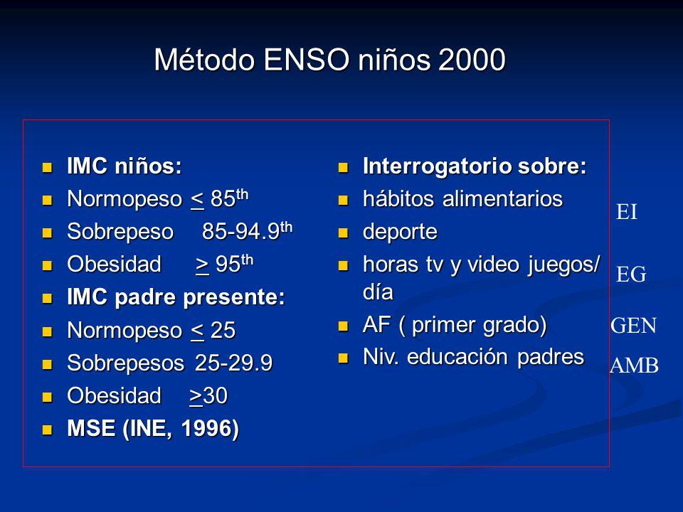 Método ENSO niños 2000 IMC niños: IMC niños: Normopeso < 85 th Normopeso < 85 th Sobrepeso 85-94.9 th Sobrepeso 85-94.9 th Obesidad > 95 th Obesidad >