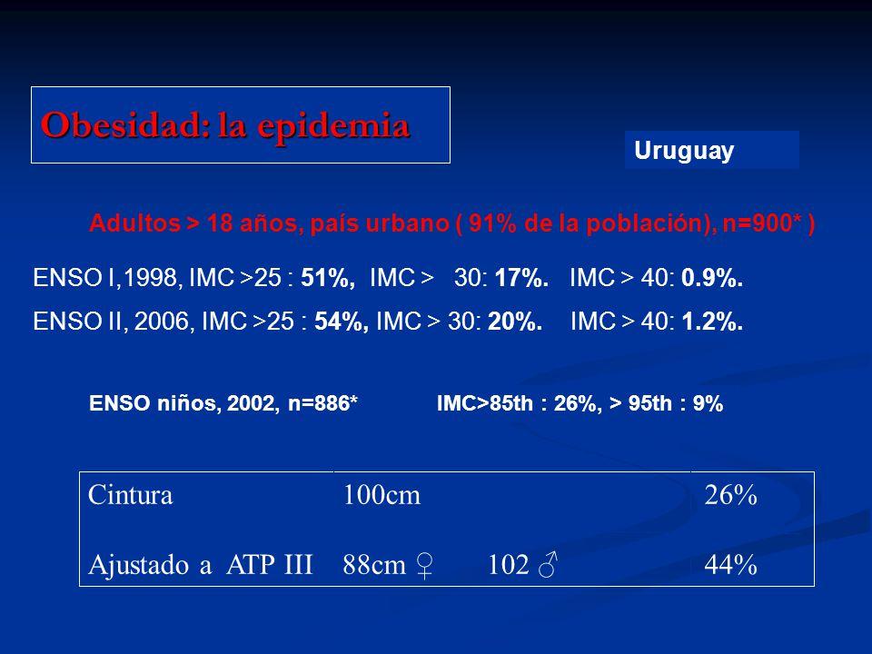 Obesidad: la epidemia ENSO I,1998, IMC >25 : 51%, IMC > 30: 17%. IMC > 40: 0.9%. ENSO II, 2006, IMC >25 : 54%, IMC > 30: 20%. IMC > 40: 1.2%. Uruguay