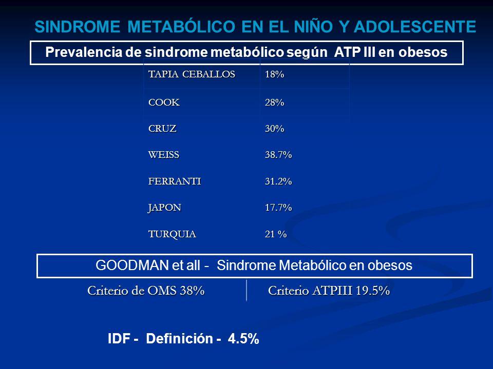 SINDROME METABÓLICO EN EL NIÑO Y ADOLESCENTE Prevalencia de sindrome metabólico según ATP III en obesos TAPIA CEBALLOS 18% COOK28% CRUZ30% WEISS38.7% FERRANTI31.2% JAPON17.7% TURQUIA 21 % GOODMAN et all - Sindrome Metabólico en obesos Criterio de OMS 38% Criterio ATPIII 19.5% IDF - Definición - 4.5%