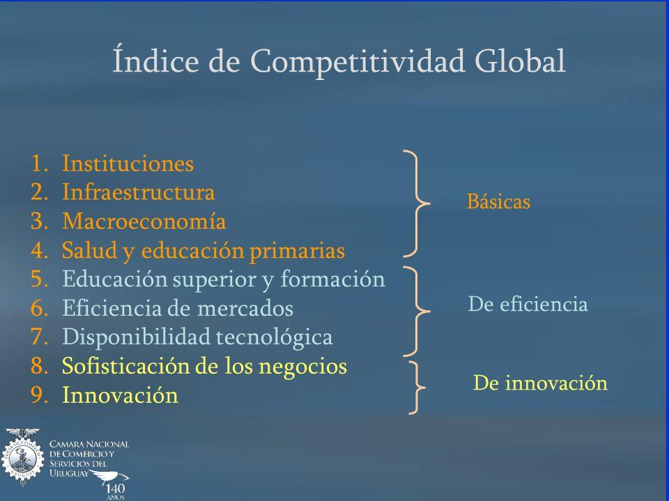 Índice de Competitividad Global 1. Instituciones 2. Infraestructura 3. Macroeconomía 4. Salud y educación primarias 5. Educación superior y formación