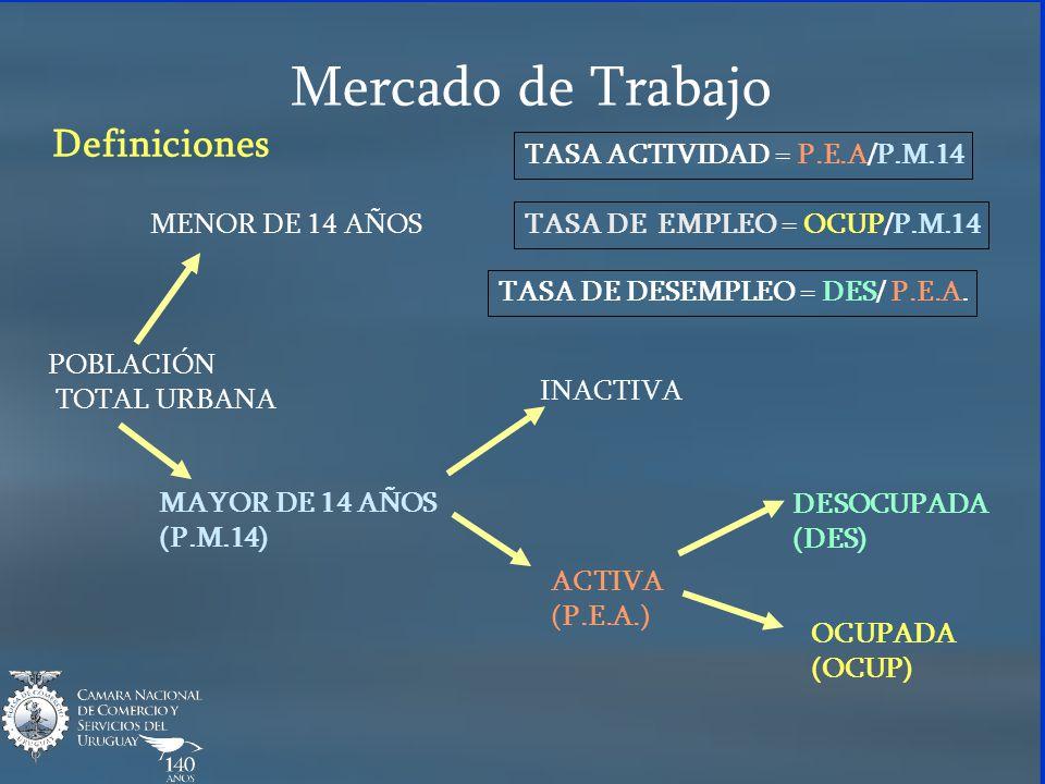 Mercado de Trabajo POBLACIÓN TOTAL URBANA MENOR DE 14 AÑOS MAYOR DE 14 AÑOS (P.M.14) INACTIVA ACTIVA (P.E.A.) DESOCUPADA (DES) OCUPADA (OCUP) TASA ACT