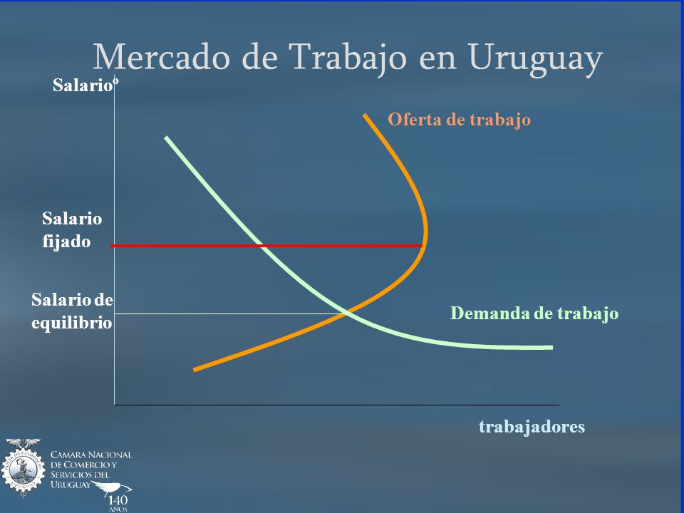 Salarioº trabajadores Oferta de trabajo Demanda de trabajo Mercado de Trabajo en Uruguay Salario fijado Salario de equilibrio