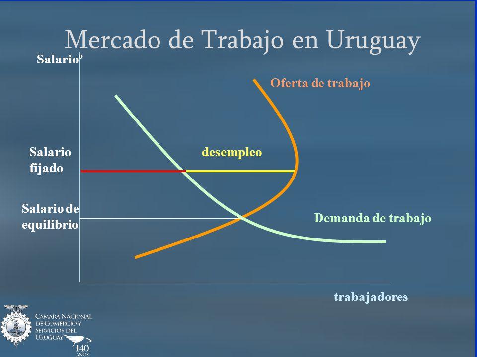Salarioº trabajadores Oferta de trabajo Demanda de trabajo Mercado de Trabajo en Uruguay desempleo Salario de equilibrio Salario fijado