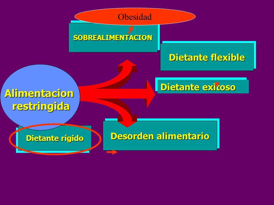 Dietante rígido Desorden alimentario Dietante exitoso Dietante flexible SOBREALIMENTACIONSOBREALIMENTACION Alimentacionrestringida Obesidad