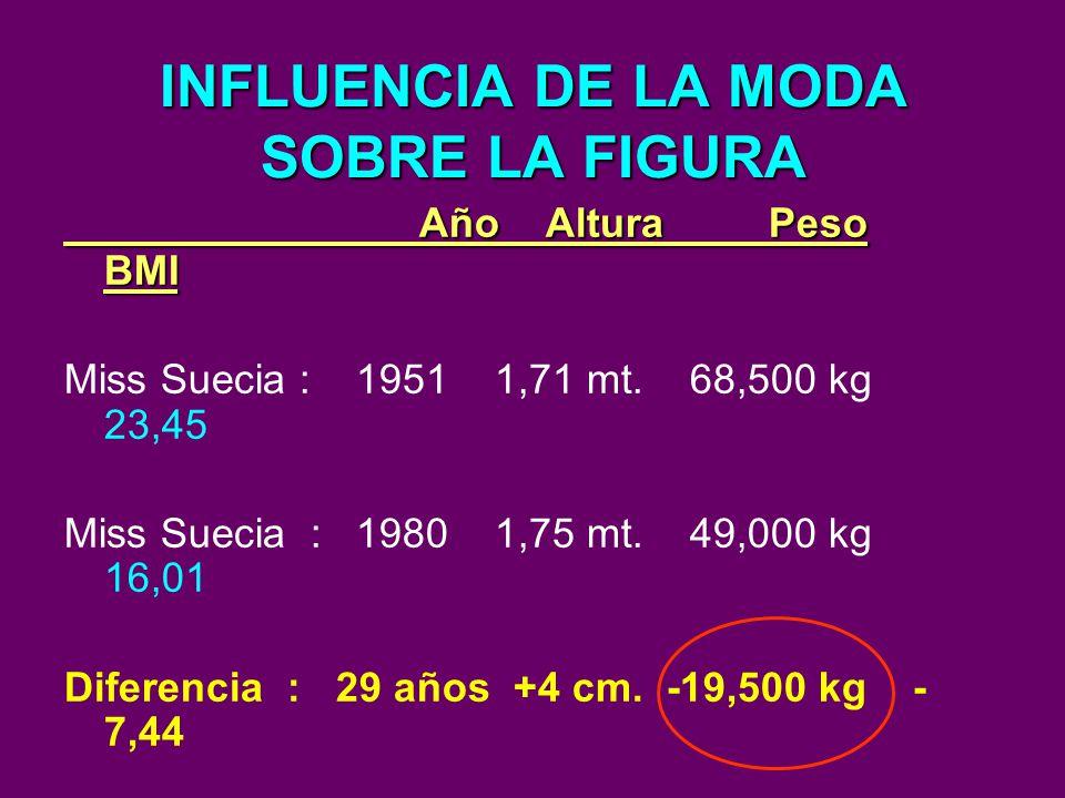 INFLUENCIA DE LA MODA SOBRE LA FIGURA Año Altura Peso BMI Año Altura Peso BMI Miss Suecia : 1951 1,71 mt. 68,500 kg 23,45 Miss Suecia : 1980 1,75 mt.