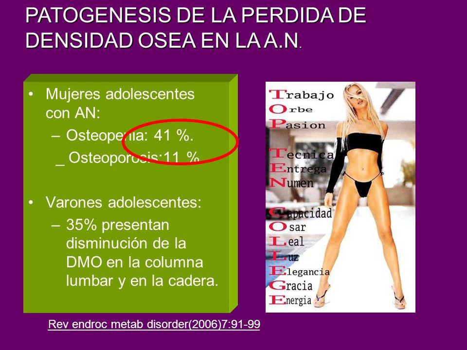 Mujeres adolescentes con AN: –Osteopenia: 41 %. _ Osteoporosis:11 %. Varones adolescentes: –35% presentan disminución de la DMO en la columna lumbar y