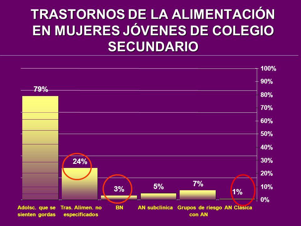 Adolsc. que se sienten gordas Tras. Alimen. no especificados BNAN subclínicaGrupos de riesgo con AN AN Clásica 0% 10% 20% 30% 40% 50% 60% 70% 80% 90%