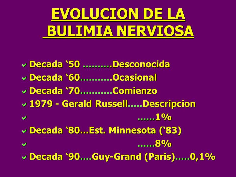 EVOLUCION DE LA BULIMIA NERVIOSA Decada 50..........Desconocida Decada 50..........Desconocida Decada 60...........Ocasional Decada 60...........Ocasional Decada 70...........Comienzo Decada 70...........Comienzo 1979 - Gerald Russell.....Descripcion 1979 - Gerald Russell.....Descripcion......1%......1% Decada 80...Est.