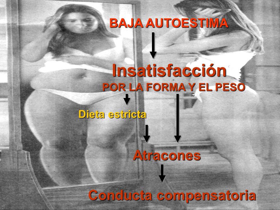 BAJA AUTOESTIMA Insatisfacción POR LA FORMA Y EL PESO Dieta estricta Atracones Conducta compensatoria
