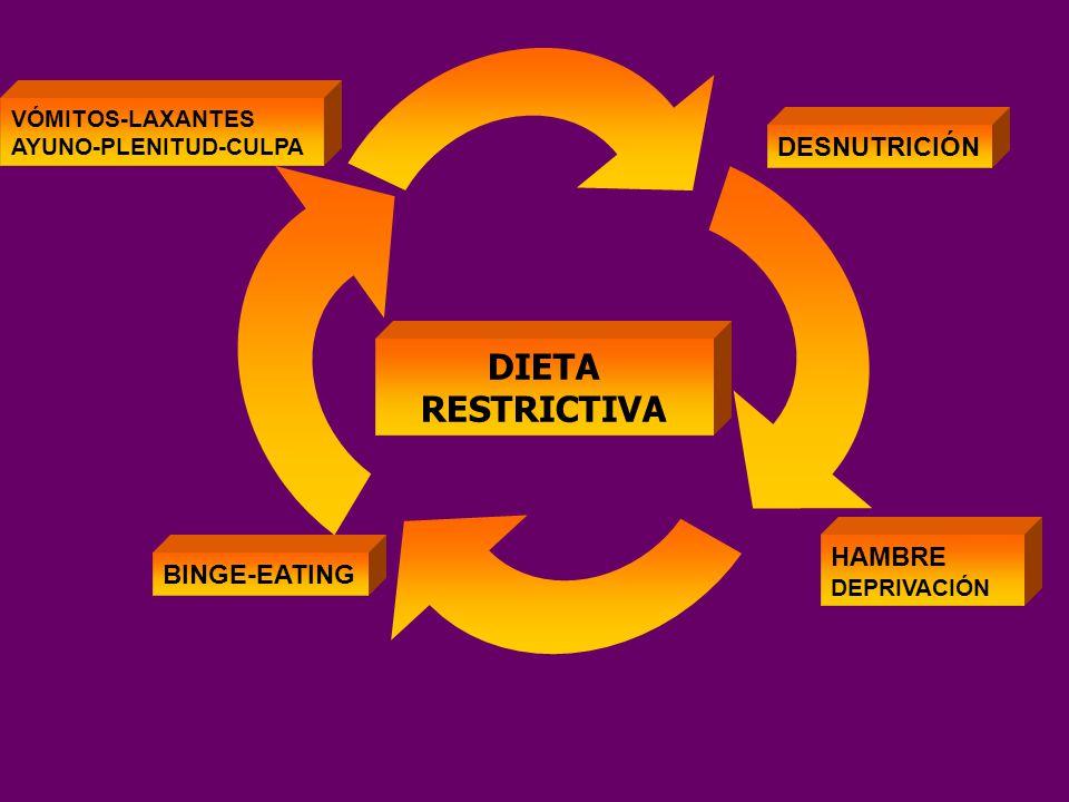ALIMENTACION RESTRINGIDA Surge de la decision cognitiva (autoimpuesta) de limitar la ingesta Perturba el codigo de señales que regulan el hambre y saciedad Segun Herman y col.