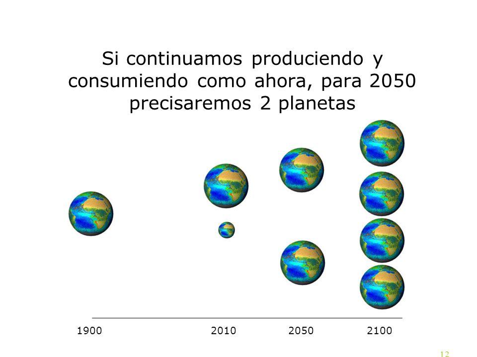 12 1900 21002010 2050 Si continuamos produciendo y consumiendo como ahora, para 2050 precisaremos 2 planetas
