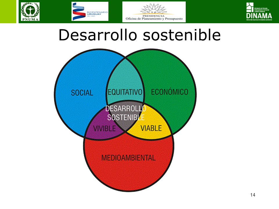 14 Desarrollo sostenible