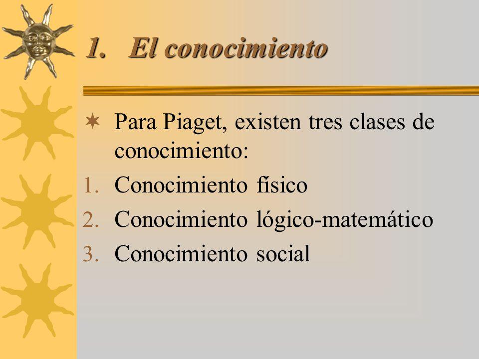 1.El conocimiento Para Piaget, existen tres clases de conocimiento: 1. Conocimiento físico 2. Conocimiento lógico-matemático 3. Conocimiento social