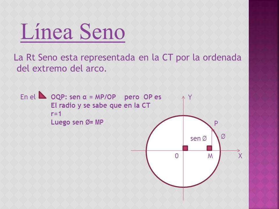 Línea Seno La Rt Seno esta representada en la CT por la ordenada del extremo del arco. En elOQP: sen α = MP/OP pero OP es El radio y se sabe que en la