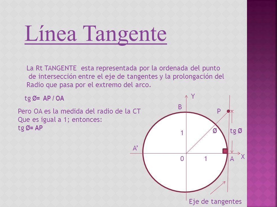 Línea Tangente La Rt TANGENTE esta representada por la ordenada del punto de intersección entre el eje de tangentes y la prolongación del Radio que pa