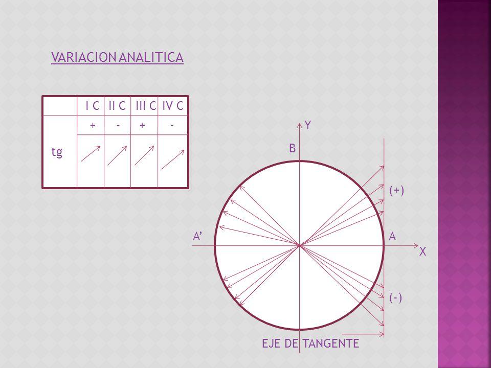 VARIACION ANALITICA I CII CIII CIV C ++-- tg B Y A X A (+) (-) EJE DE TANGENTE