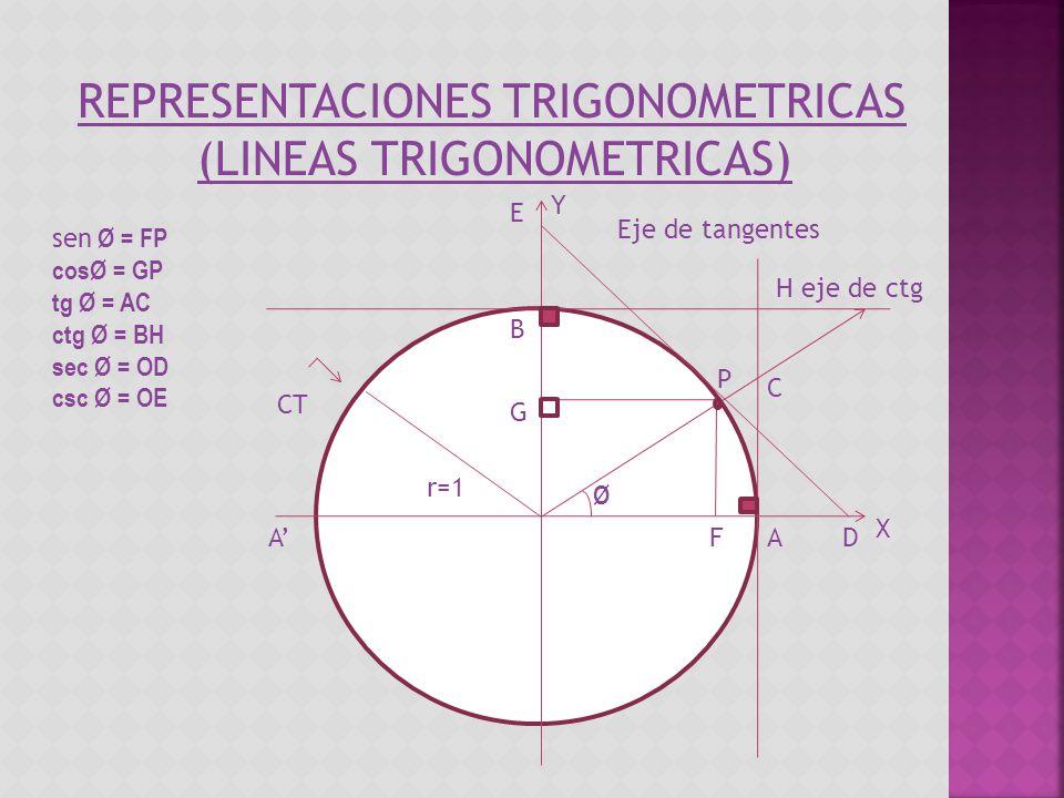 REPRESENTACIONES TRIGONOMETRICAS (LINEAS TRIGONOMETRICAS) sen Ø = FP cosØ = GP tg Ø = AC ctg Ø = BH sec Ø = OD csc Ø = OE r=1 Ø A CT E Y X FAD B G P C