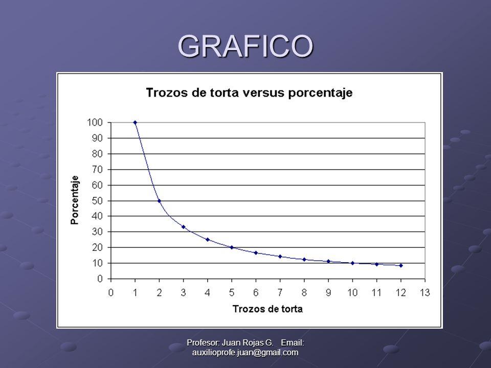 Profesor: Juan Rojas G. Email: auxilioprofe.juan@gmail.com GRAFICO