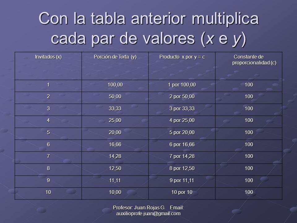 Con la tabla anterior multiplica cada par de valores (x e y) Invitados (x) Porción de Torta (y) Producto x por y = c Constante de proporcionalidad (c) 1100,00 1 por 100,00 100 250,00 2 por 50,00 100 333,33 3 por 33,33 100 425,00 4 por 25,00 100 520,00 5 por 20,00 100 616,66 6 por 16,66 100 714,28 7 por 14,28 100 812,50 8 por 12,50 100 911,11 9 por 11,11 100 1010,00 10 por 10 100