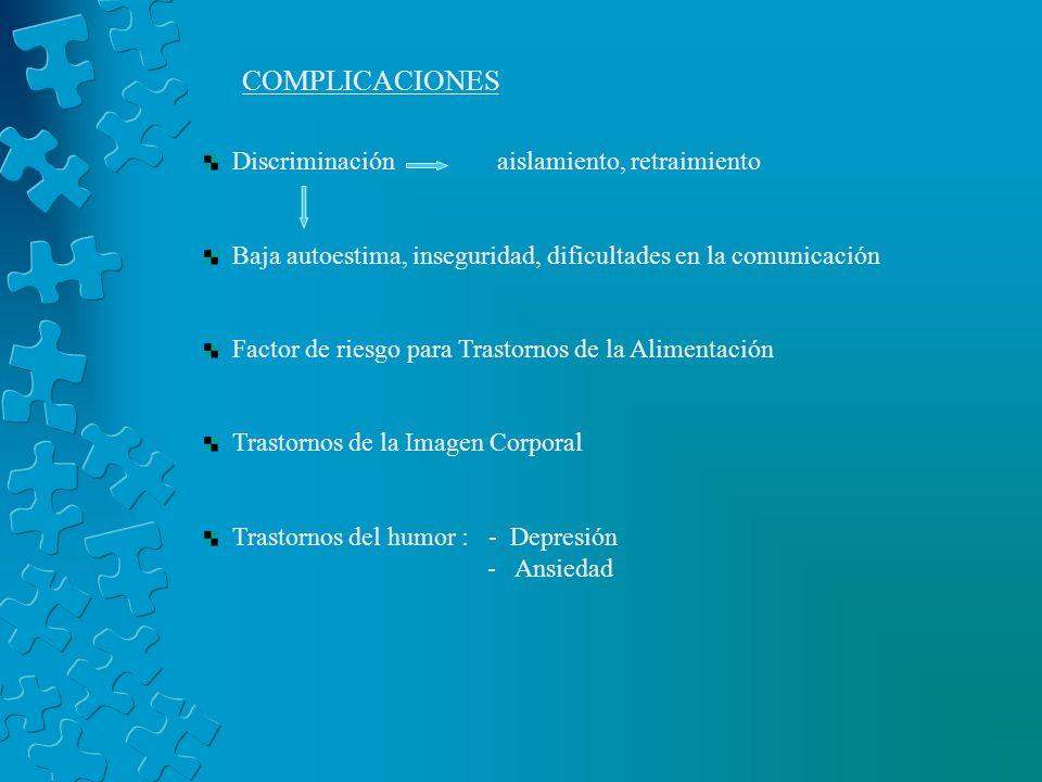 COMPLICACIONES Discriminación aislamiento, retraimiento Baja autoestima, inseguridad, dificultades en la comunicación Factor de riesgo para Trastornos