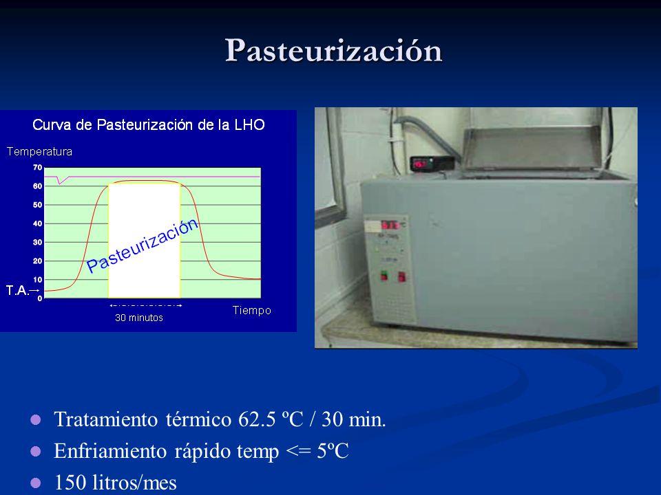 Pasteurización Tratamiento térmico 62.5 ºC / 30 min. Enfriamiento rápido temp <= 5ºC 150 litros/mes
