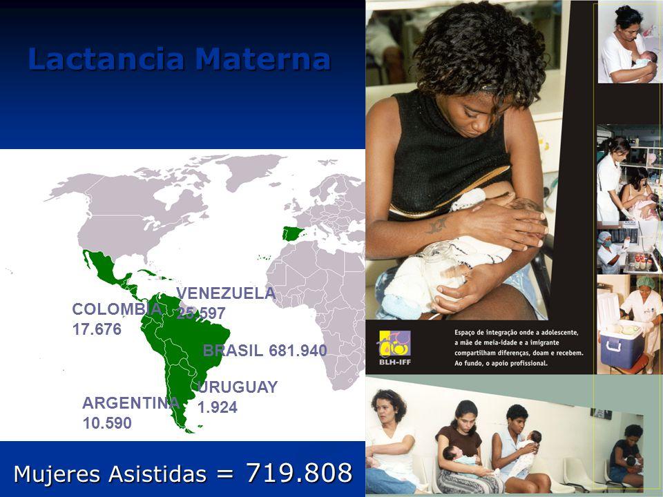 Lactancia Materna ARGENTINA 10.590 URUGUAY 1.924 COLOMBIA 17.676 BRASIL 681.940 VENEZUELA 25.597 Mujeres Asistidas = 719.808