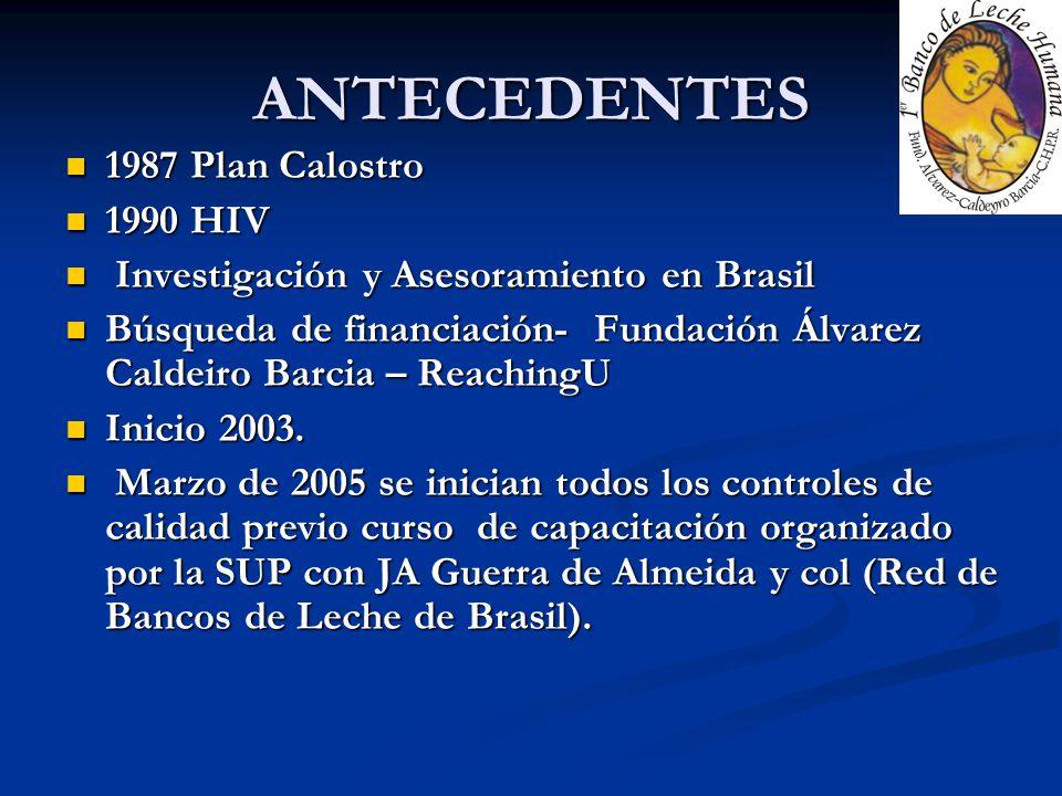ANTECEDENTES 1987 Plan Calostro 1987 Plan Calostro 1990 HIV 1990 HIV Investigación y Asesoramiento en Brasil Investigación y Asesoramiento en Brasil B