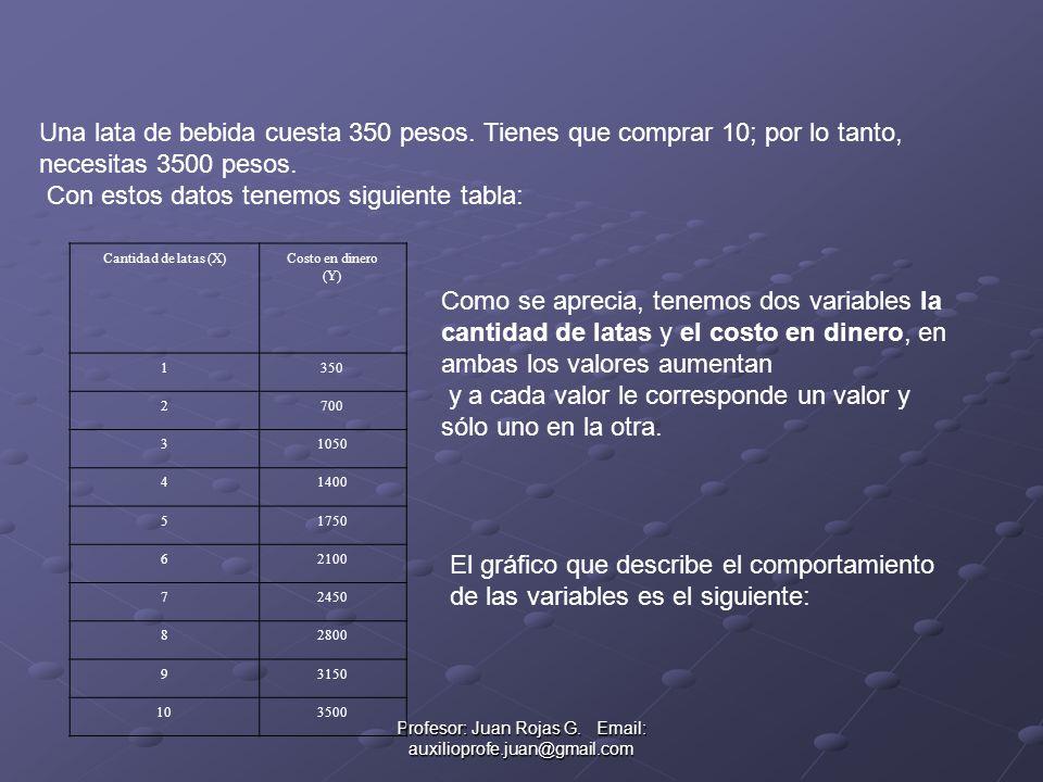 Profesor: Juan Rojas G. Email: auxilioprofe.juan@gmail.com Una lata de bebida cuesta 350 pesos. Tienes que comprar 10; por lo tanto, necesitas 3500 pe