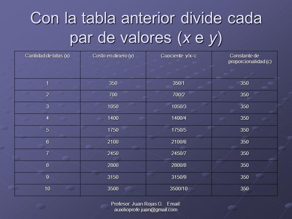Con la tabla anterior divide cada par de valores (x e y) Cantidad de latas (x) Costo en dinero (y) Cuociente y/x=c Constante de proporcionalidad (c) 1350350/1350 2700700/2350 310501050/3350 414001400/4350 517501750/5350 621002100/6350 724502450/7350 828002800/8350 931503150/9350 1035003500/10350