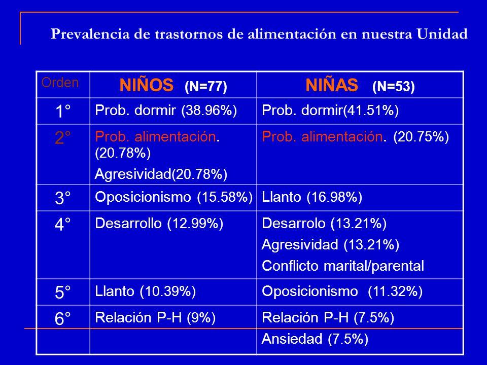 Prevalencia de trastornos de alimentación en nuestra Unidad NIÑAS (N=53) NIÑOS (N=77) Orden Prob.