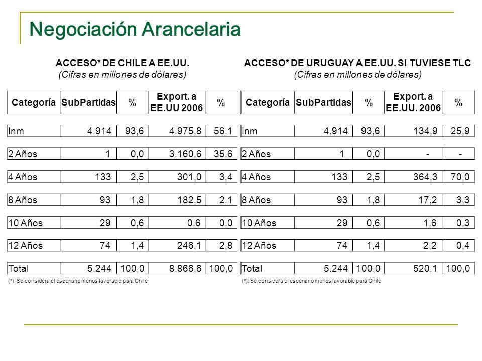 Negociación Arancelaria ACCESO* DE CHILE A MEXICO (Cifras en millones de dólares) CategoríaSubPartidas% Export.