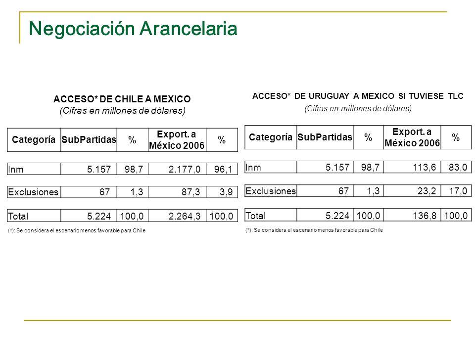 Negociación Arancelaria ACCESO* DE URUGUAY A CHINA SI TUVIESE TLC (Cifras en millones de dólares) CategoríaSubPartidas% Export.