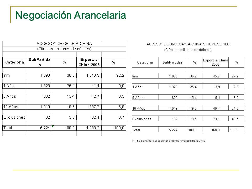 Negociación Arancelaria ACCESO* DE CHILE A COREA (Cifras en millones de dólares) CategoríaSubPartidas% Export.