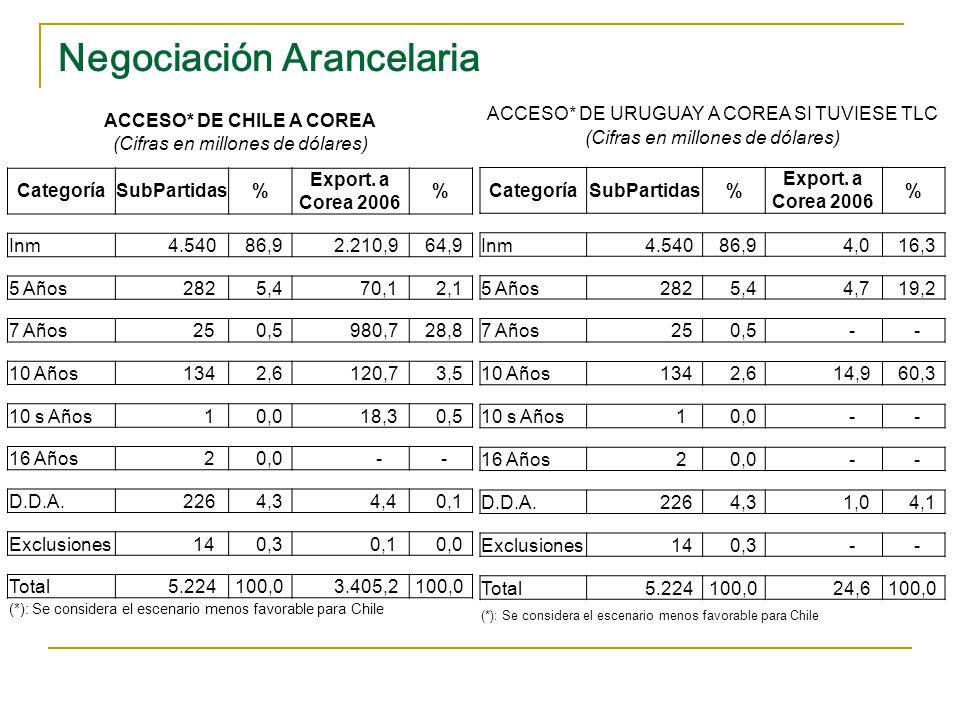 Acceso Principales Exportaciones Chilenas en México y EE.UU.
