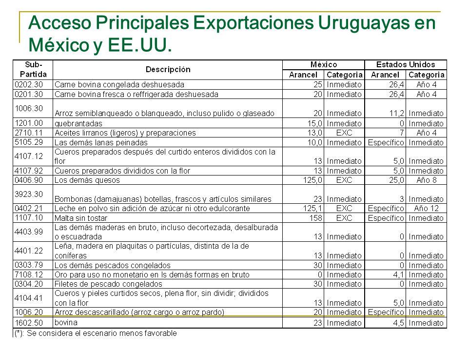 Acceso Principales Exportaciones Uruguayas en China y Corea