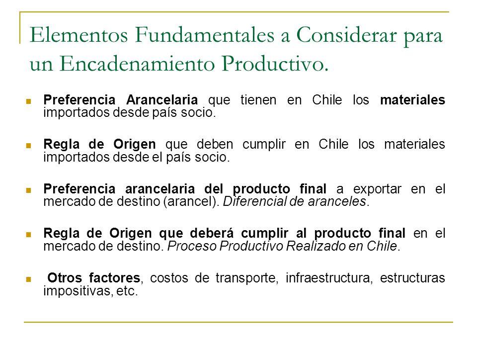 Integración Productiva Proceso Productivo ACE 35 TLCs Preferencia Arancelaria Norma de Origen Bien FinalMaterial o Partes Preferencia Arancelaria Norma de Origen