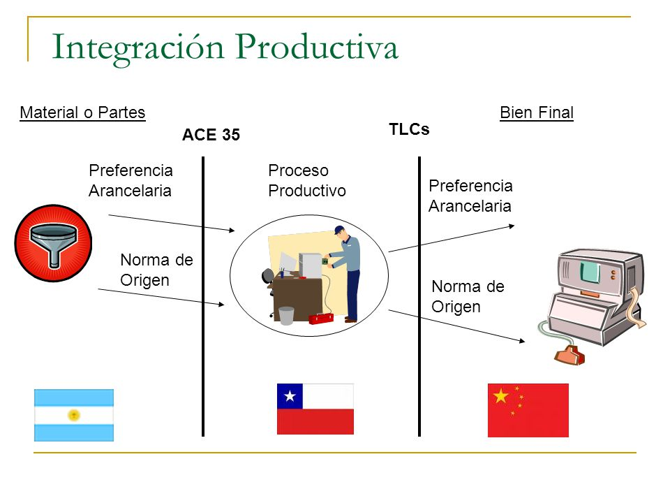 27.10 GASOLINAS Y K DE AVIACION NMFChile CHINA5% - 9%0% - 7,2% Cambio de Capítulo o VCR 50%