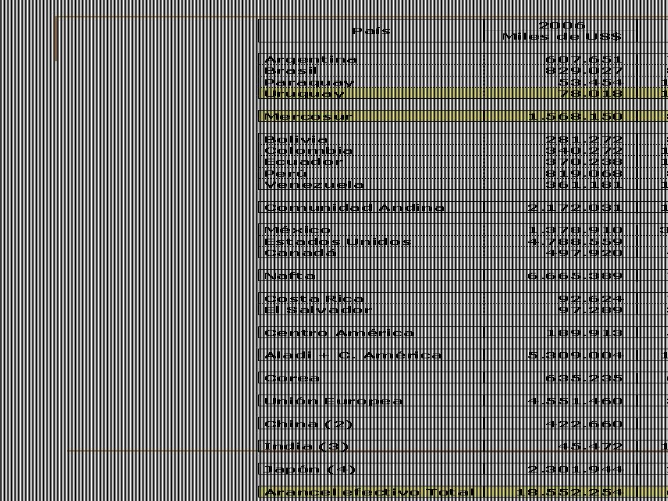 Intercambio Comercial EXPORTACIONES URUGUAYAS País 2006 Miles de US$ 2006/2000 % Participación % Acumulado BRASIL 580.641,1 1,0 14,5 ESTADOS UNIDOS 520.099,7 2,7 13,0 27,6 ARGENTINA 300.869,9 0,7 7,5 35,1 RUSIA 225.468,9 28,7 5,6 40,8 CHINA 168.301,1 1,8 4,2 45,0 ALEMANIA R.F.
