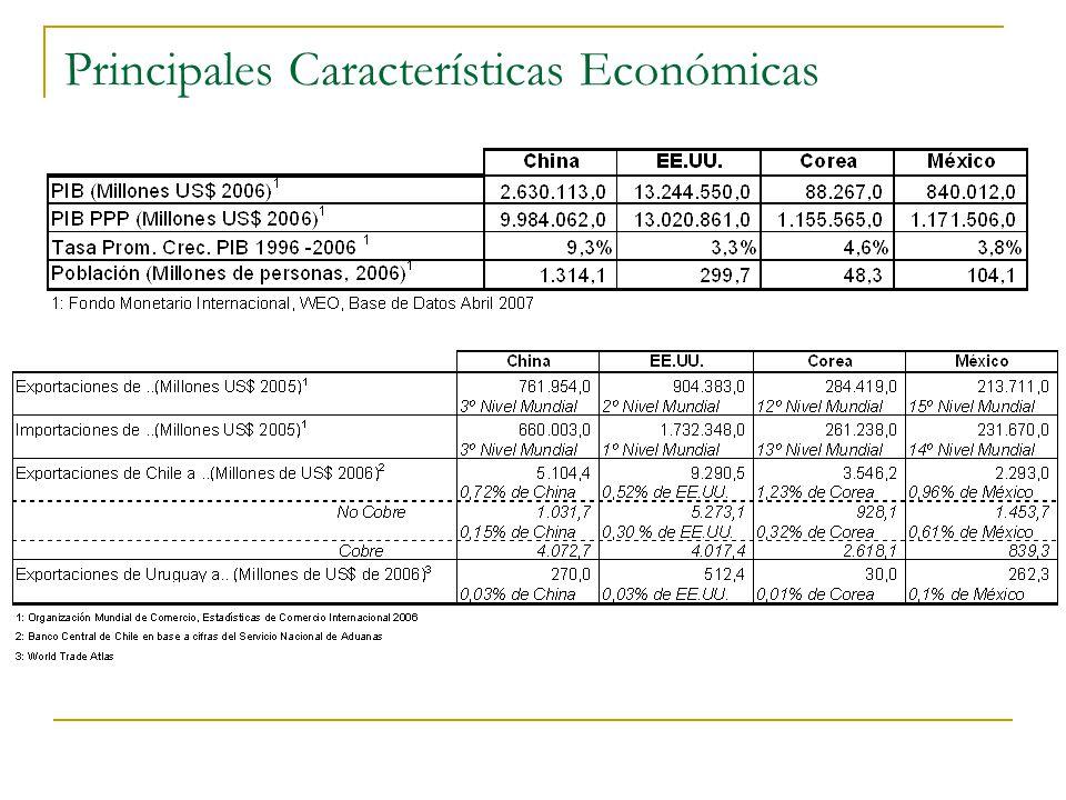 Posición Chilena en el Contexto Internacional.PIB chileno respecto a PIB mundial 0.21 %.