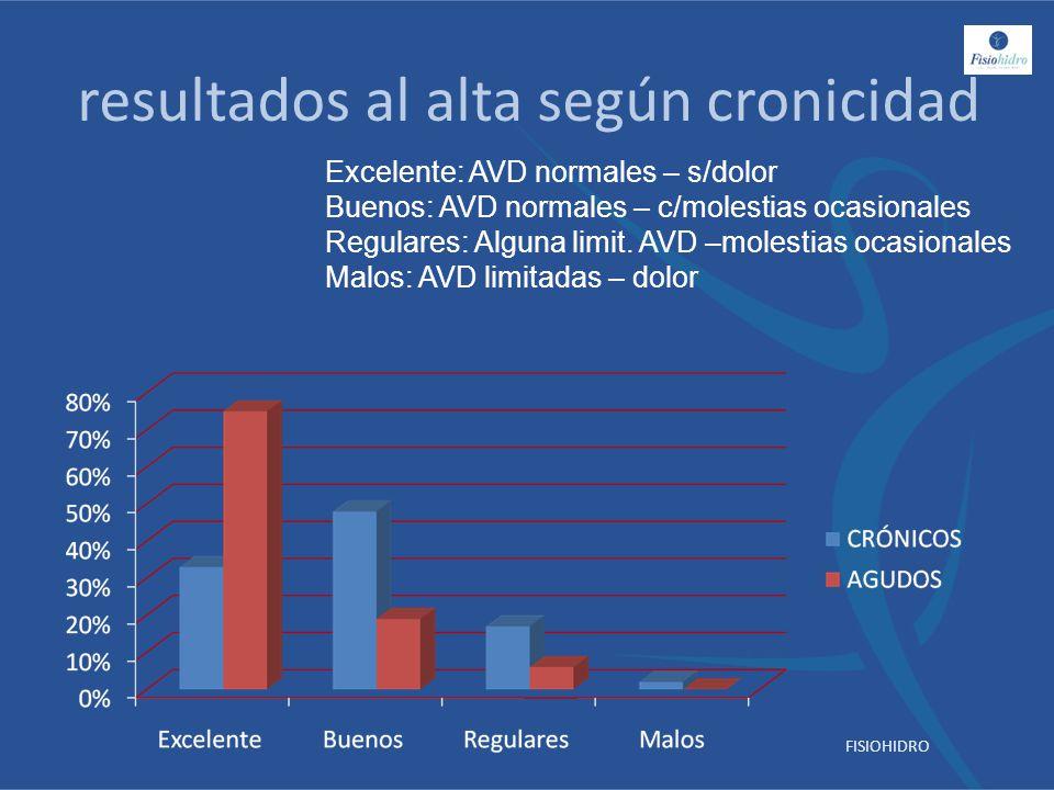 resultados al alta según cronicidad Excelente: AVD normales – s/dolor Buenos: AVD normales – c/molestias ocasionales Regulares: Alguna limit. AVD –mol